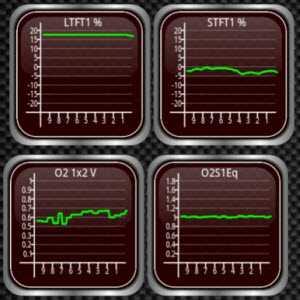 ltft stft kratkotrajno dugotrajno podešavanje goriva fuel trim