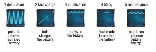 Modovi punjenja akumulatora
