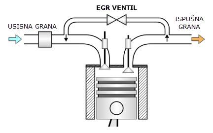 Kako radi EGR/AGR ventil