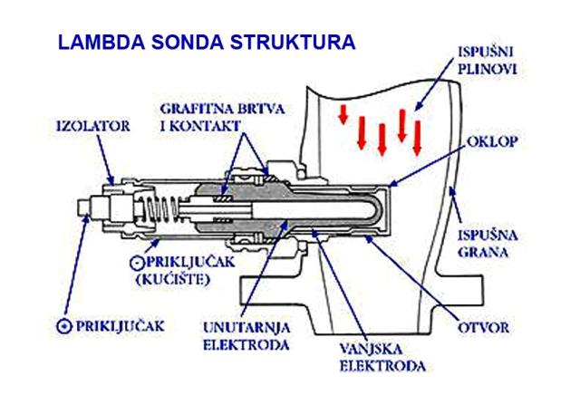 kako radi lambda sonda