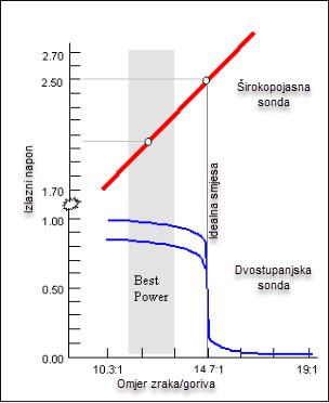 Signa lambda sonde