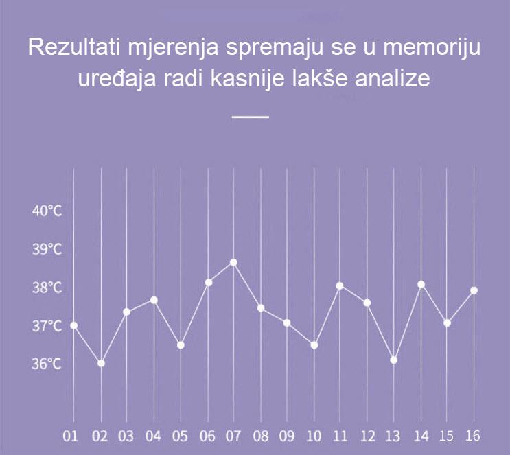 memorija mjerenja temperature